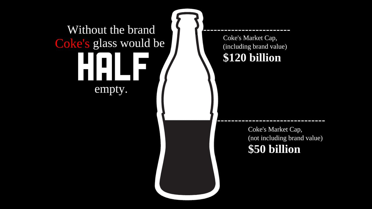 Coke Coca Cola Market Cap With and Without Brand Value Infographic - Chi Rho Consulting - Strategic Consultancy for Entrepreneurs and Startups