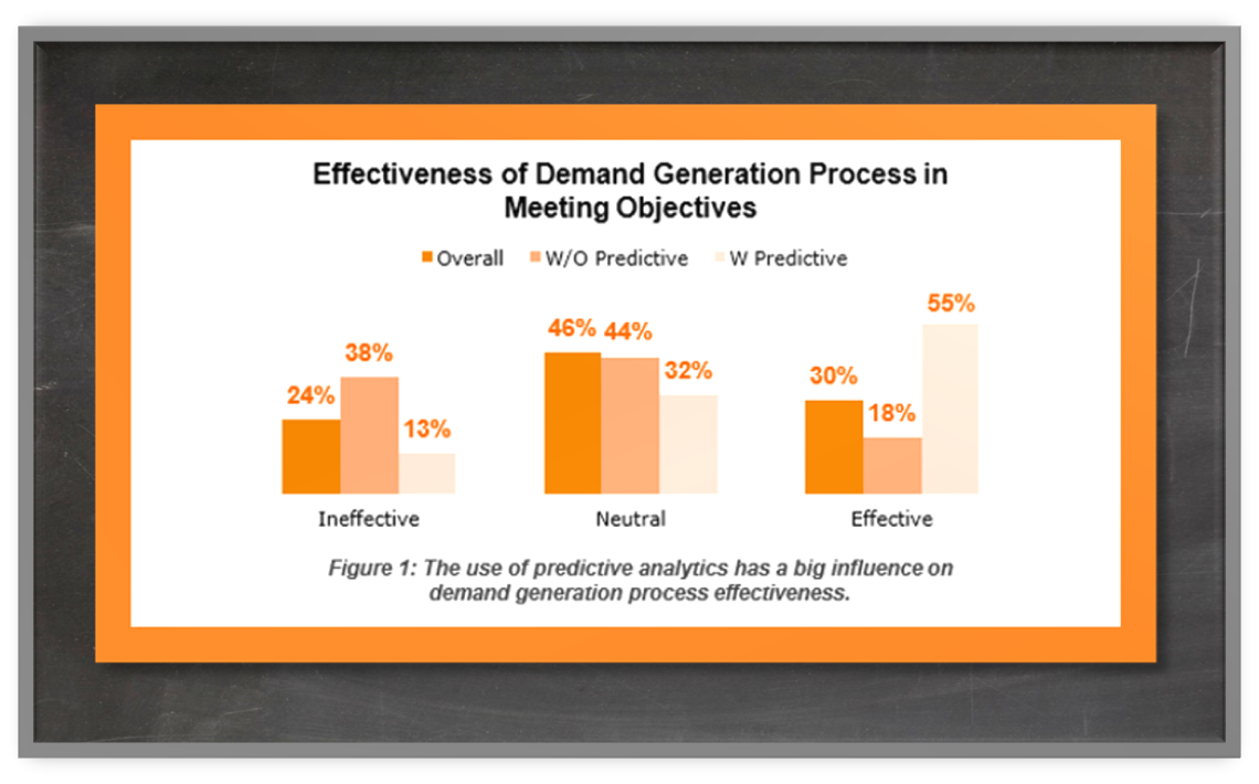 Effectiveness of Demand Generation With and Without Predictive Analytics