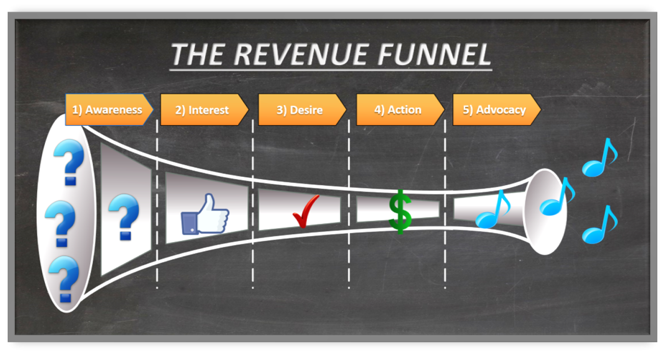 Demand Generation Revenue Funnel