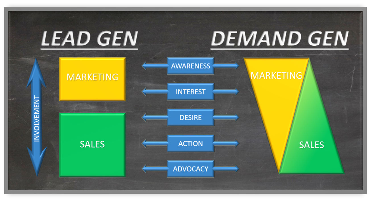Lead Generation vs Demand Generation 5 Stages of Revenue Funnel